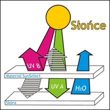 Jak działa SunSelect?